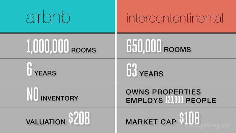 comparing airbnb with intercontinental