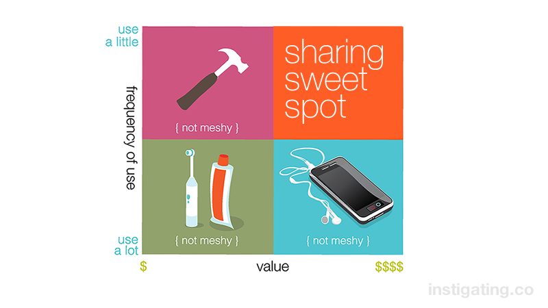 the sharing sweet spot